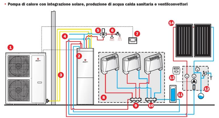 Aerazione forzata aprile 2014 for Isolamento del tubo di rame dell acqua calda