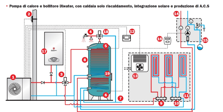 Aerazione forzata pompa di calore caldaia for Impianto di riscaldamento con pompa di calore